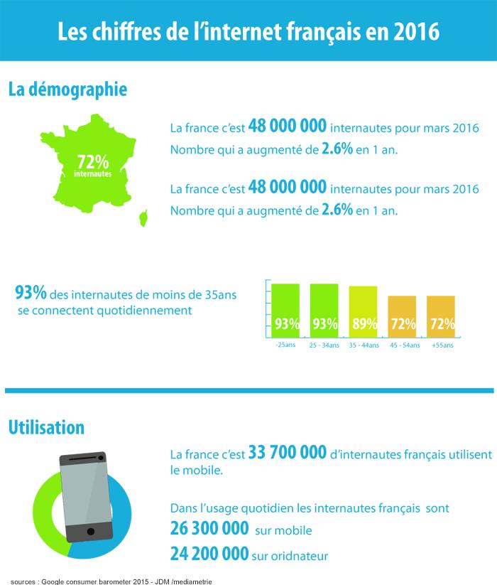 infographie internet france 2016